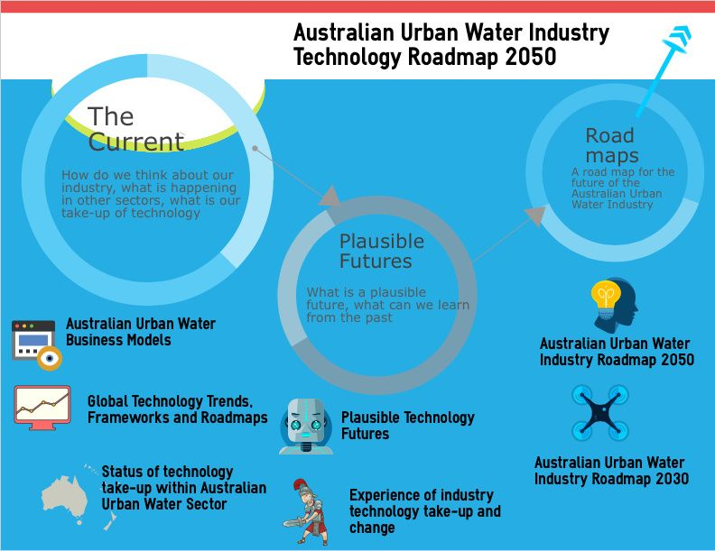 Australian Urban Water Industry Technolgy Roadmap 2050