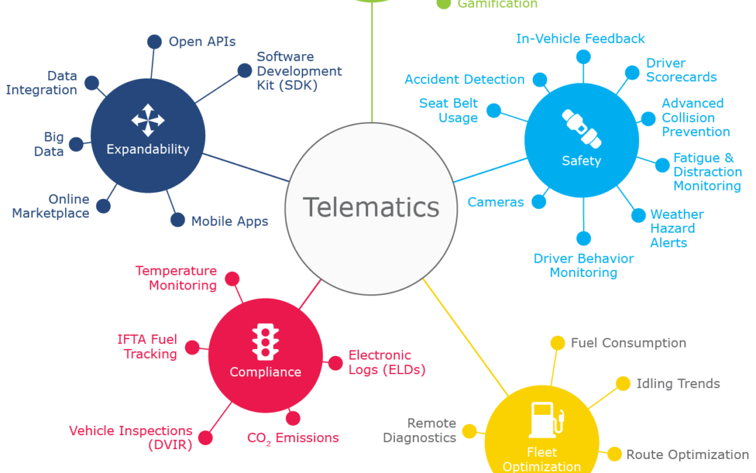 Technology Basics – Telematics